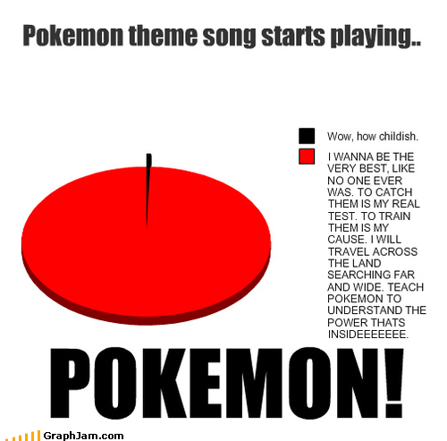 gotta catch em all i want to be the very best Pie Chart Pokémon television Theme Song - 4055210496
