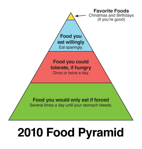 2010 birthdays bleeding food pyramid infographic stomach