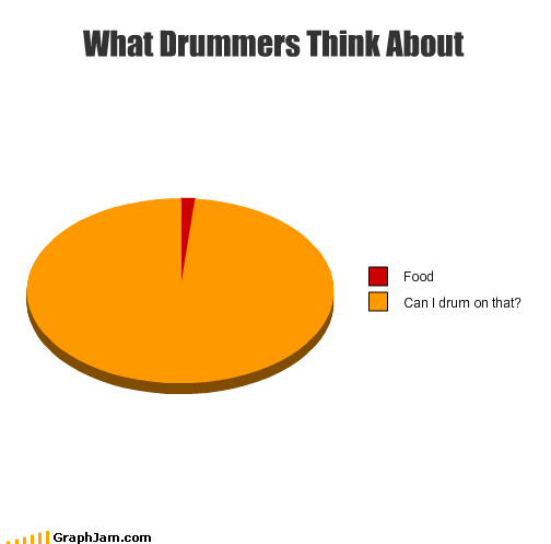 bass drummer fish food fruitcake often Pie Chart snare will-it-drum - 4058841856