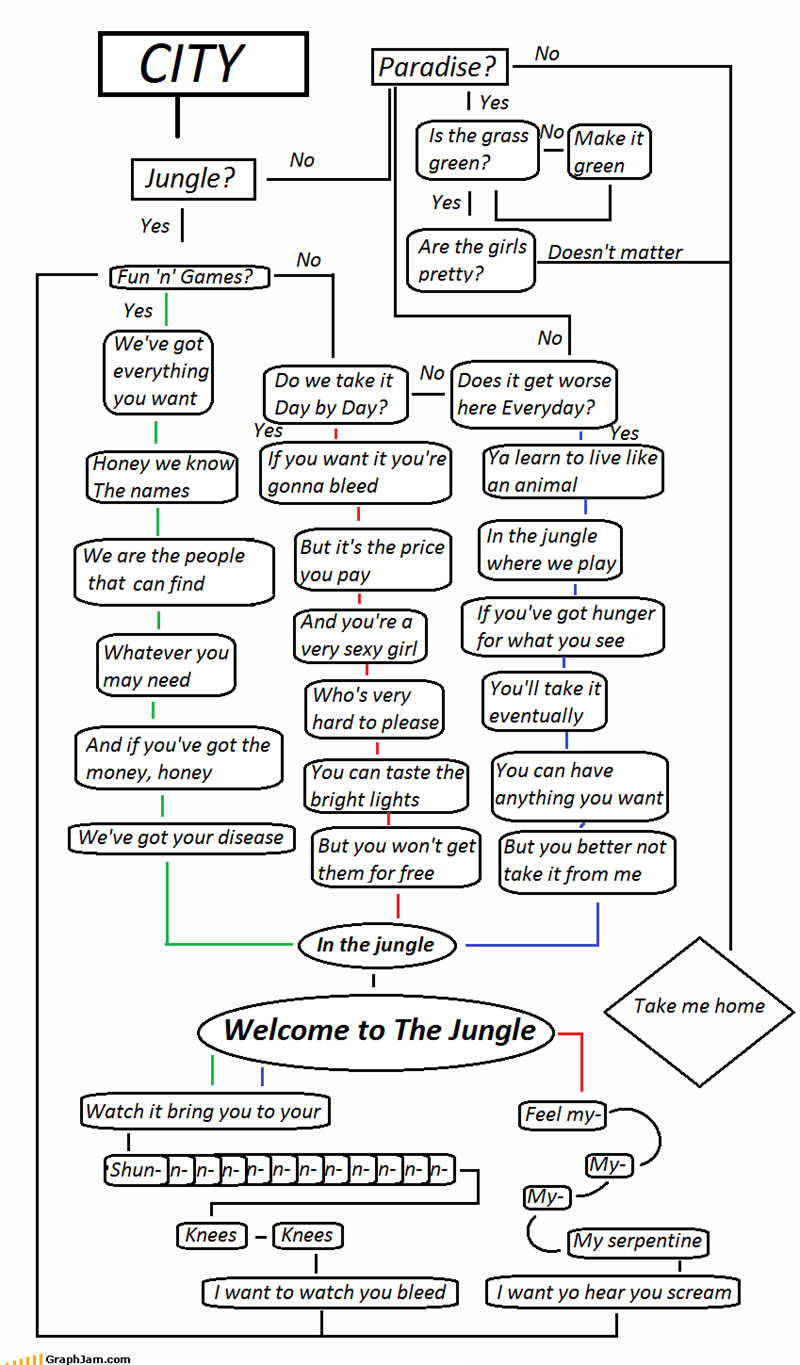 axl rose,flow chart,fun and games,guns n roses,jungle,welcome