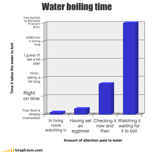 Bar Graph boiling idioms pot saying watching water