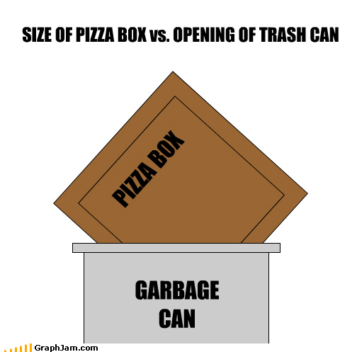 circle infographic pizza Square trash Y U NO GO IN