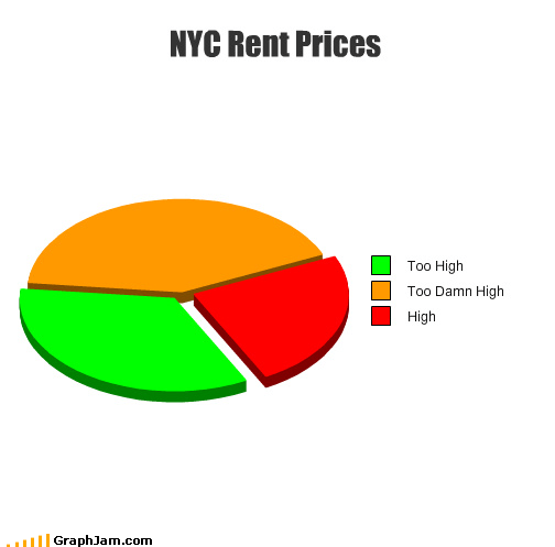 jimmy mcmillan Memes ny governor Pie Chart political parties rent too dang high - 4085099776