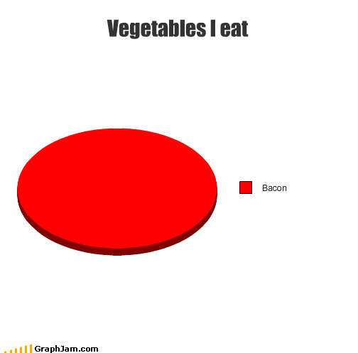 bacon food pyramid fruits how many servings Pie Chart protein vegetables