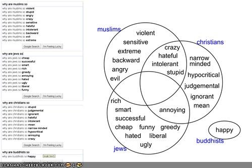 Chart google graph haters religion - 4088387072