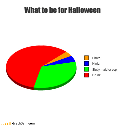 costume,drunk,halloween,jack daniels,ninja,Pie Chart,Pirate