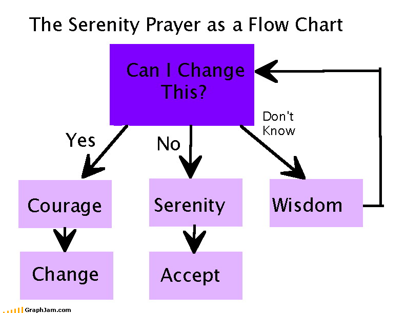 change courage difference flow chart grant me look it up Serenity Prayer wisdom - 4097739776