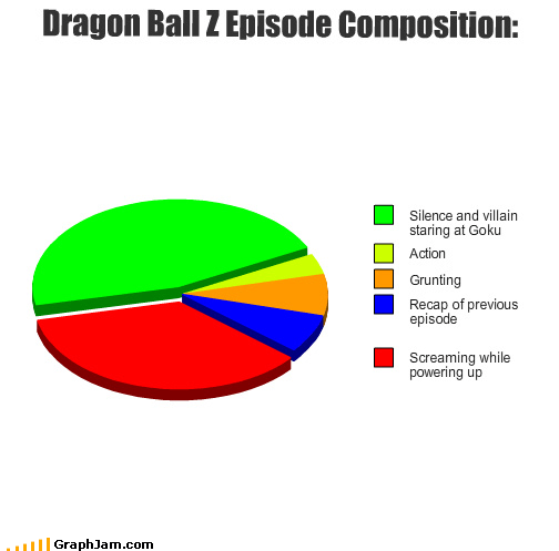 anime dragonball z Pie Chart recap screaming silence too much staring vegeta