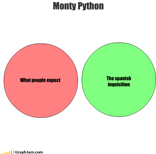 What people expect The spanish inquisition Monty Python