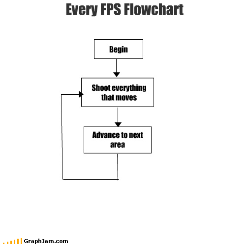 every single one flow chart FPS goldeneye halo kill everything progress