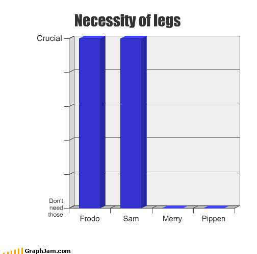 Bar Graph ents frodo legs Lord of the Rings mount doom on the shoulders of giants pippin Sam THE OTHER ONE - 4105146624