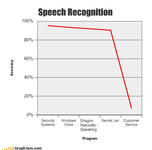 customer service india Line Graph outsourced secret lair speech recognition windows - 4107053568