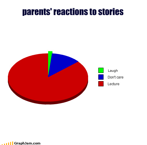apathy,laugh,learning,lecture,parents,Pie Chart,stories