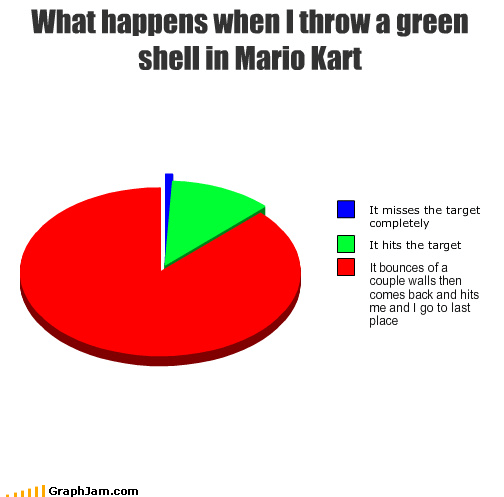 What happens when I throw a green shell in Mario Kart