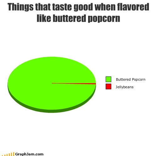 bertie bott every-flavor flavors gross Harry Potter jellybeans Pie Chart Popcorn - 4109049088