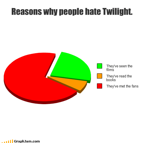 bella books fans movies NO JACOB Pie Chart shut up team edward twilight