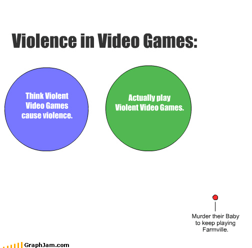 Think Violent Video Games cause violence. Actually play Violent Video Games. Violence in Video Games: Murder their Baby to keep playing Farmville.