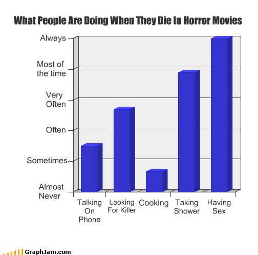 Bar Graph,cooking,horror,killer,knife,sex,shower