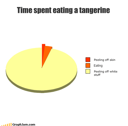calories,ectoplasm,fruit,peel,Pie Chart,seedless,tangerine,white stuff