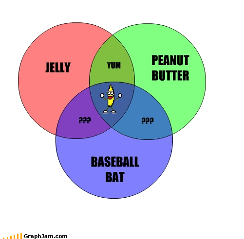 and a baseball bat,banana,jelly,Memes,peanut butter,time,venn diagram
