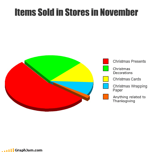 christmas,holidays,november,Pie Chart,pilgrims,presents,shopping,thanksgiving