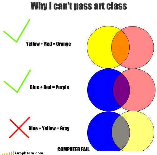 art,Close Enough,colors,computers,gray,green,primary,secondary,venn diagram