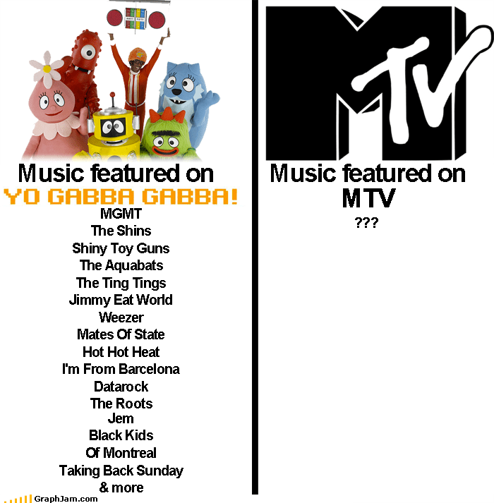 infographic mtv Music Party so-yummy television tummy yo gabba gabba - 4151502848