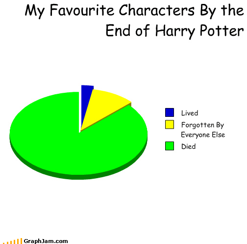 comic sans Death Harry Potter movie this friday OMG nagini Pie Chart voldemort