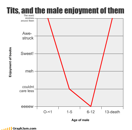 Tits, and the male enjoyment of them