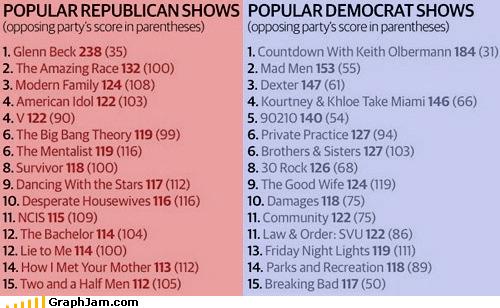 breaking bad democrats glenn beck good shows politics Republicans spreadsheet television - 4157438464