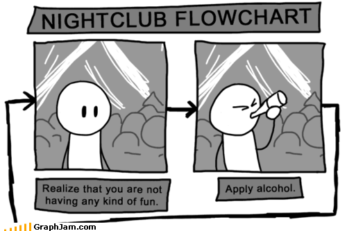 alcohol,dancing,flow chart,fun,nightclub,recursion,repeat