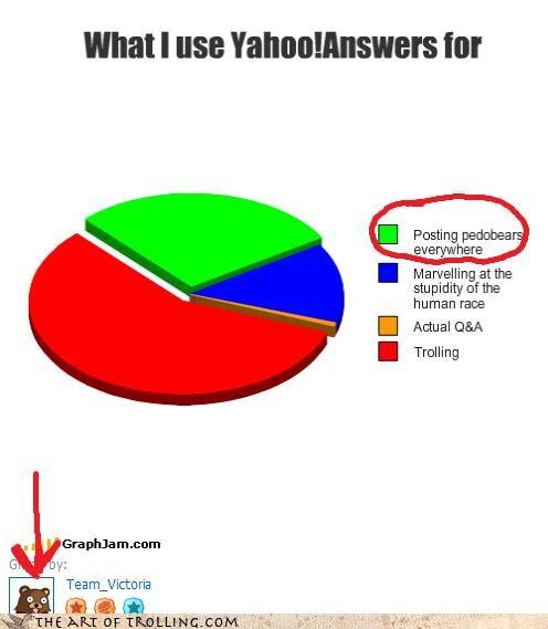 all the websites cheezburger graphjam pedobear yahoo answers - 4168423936