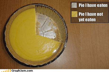 IRL pie Pie Chart pumpkins simple thanksgiving - 4172253952