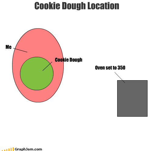 cookie dough,infographic,location,me,never gets made,oven