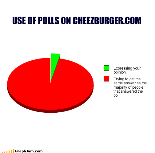 i just voted cuz of the tags majority Pie Chart polls red herring true voting
