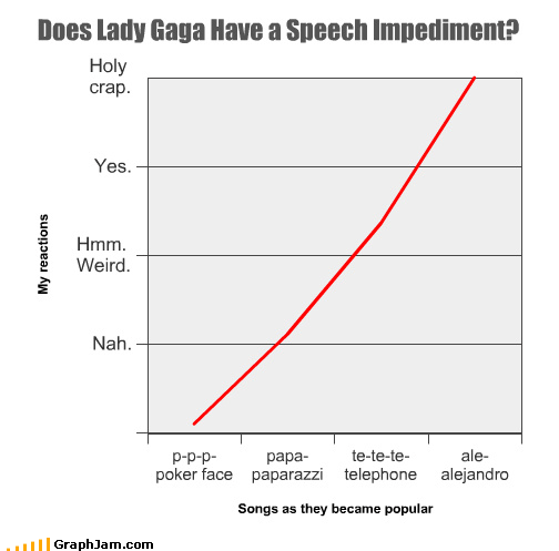 alejandro,bad romance,lady gaga,Line Graph,Music,poker face,speech impediment