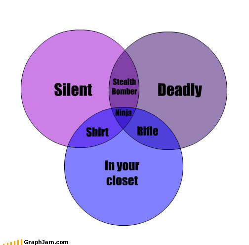 clothes,deadly,farts,in the closet,ninja,silent,venn diagram