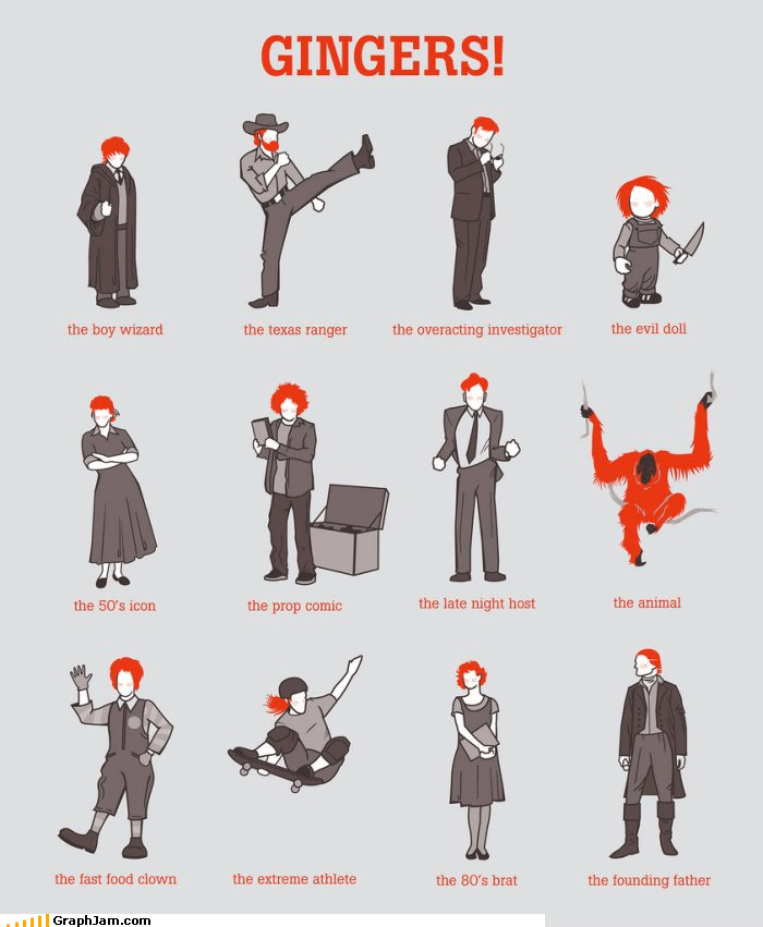 conan,gingers,infographic,orangutans,red heads,Ron Weasley,souls