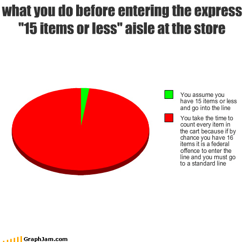 15 items,express lane,grocery store,gro-po-po,or FEWER,Pie Chart,police