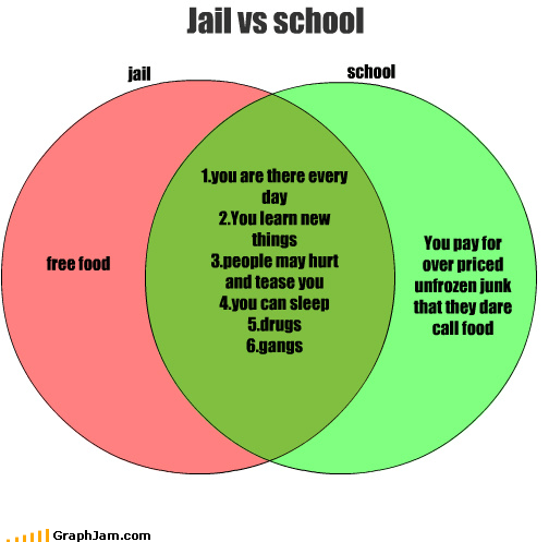 jail school Jail vs school You pay for over priced unfrozen junk that they dare call food free food 1.you are there every day 2.You learn new things 3.people may hurt and tease you 4.you can sleep 5.drugs 6.gangs