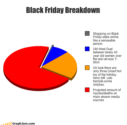 black friday,cowboy,Media,nuts,online,Pie Chart,stand off
