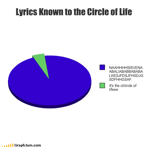 circle of life,disney,hakuna matata,incomprehensible,lion king,lyrics,Pie Chart
