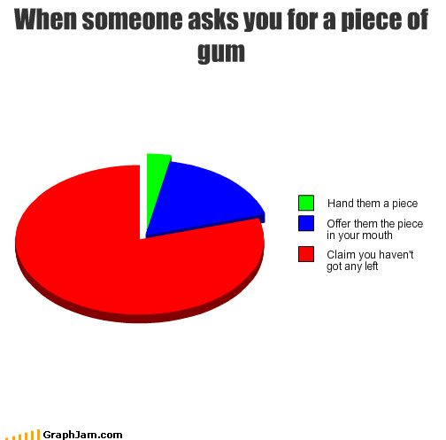When someone asks you for a piece of gum
