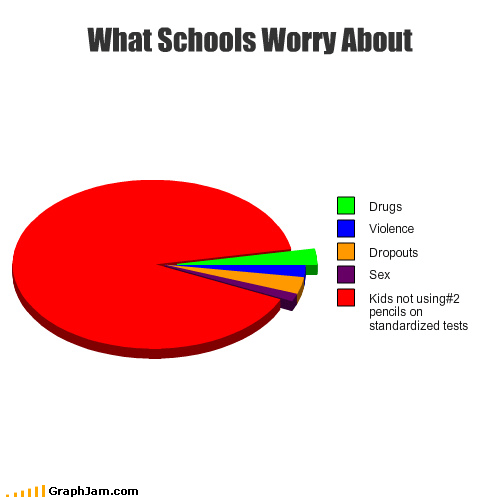 drugs meh no-2 pencil Pie Chart school sex violence