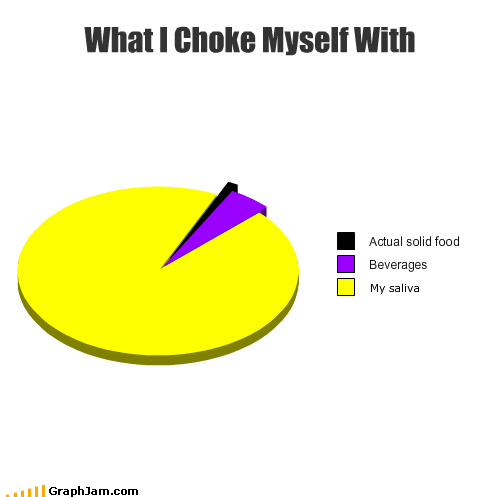 are you okay beverages choking food Pie Chart saliva - 4220011264