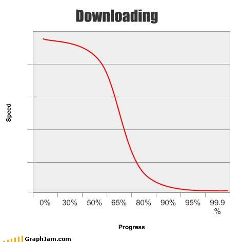 99-9,always,downloads,its-a-pun,limits,Line Graph,math