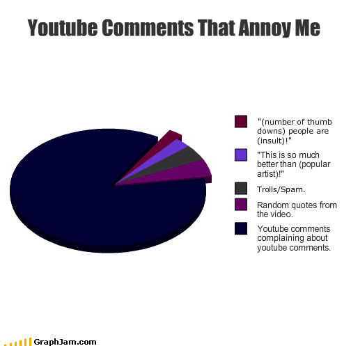 194 people missed the 5 Graph button,justin bieber,Pie Chart,self referencing,spam,youtube