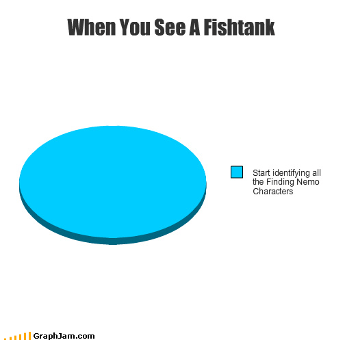 aquarium,finding nemo,fish,glass,just keep swimming,Pie Chart,tank