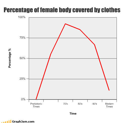clothes history Line Graph now the future women - 4227008256
