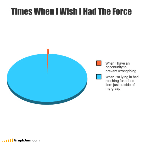 a thousand voices,doing good,laziness,Pie Chart,star wars,the force